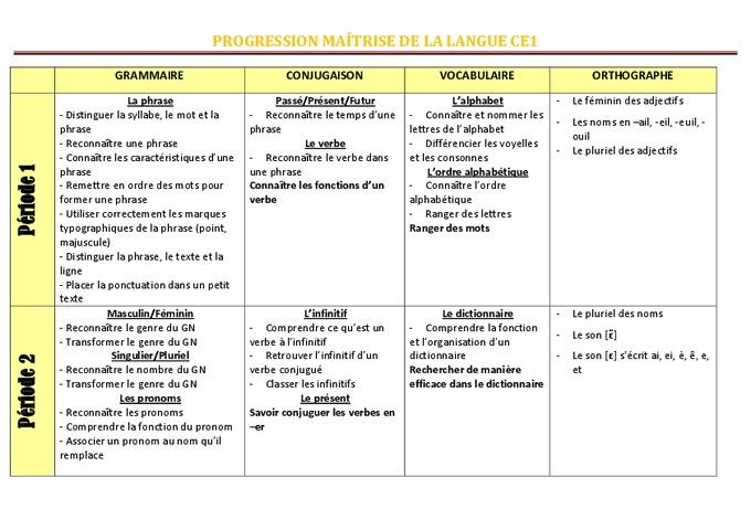 Super Maîtrise de la langue- Ce1 - Progression - programmation - Cycle 2  IQ41