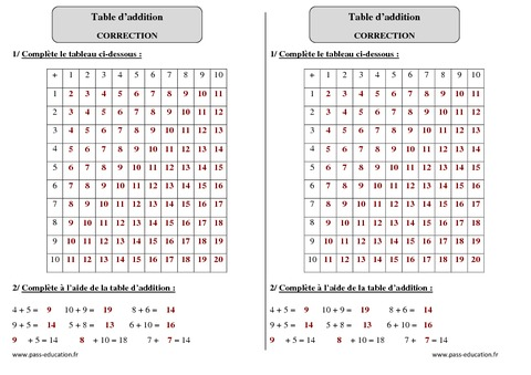 Table d addition ce1 exercices corrig s calcul for Table de calcul
