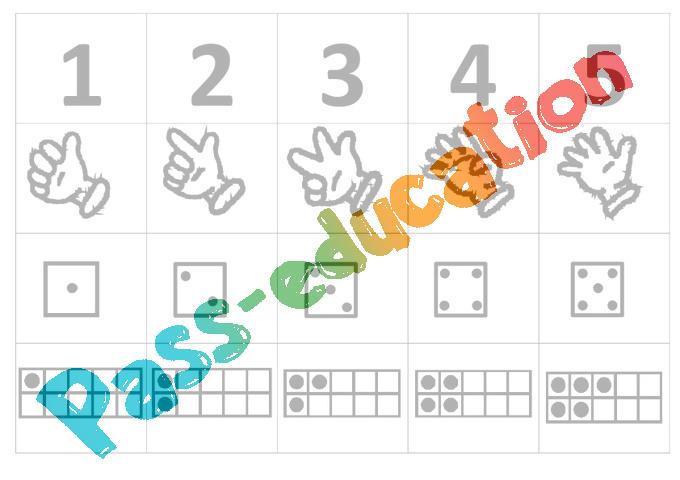 Souvent Chiffres, doigts, dés, cartes à points jusqu'à 10 - Affichages  AJ06