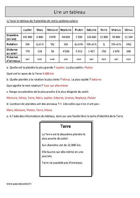 Lire un tableau - Cm1 - Exercices corrigés - Organisation ...