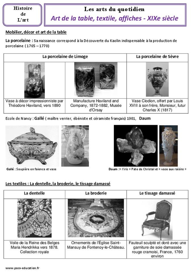 Art de la table textile affiches xixe si cle cm1 cm2 arts du quotidien histoire des for Art de la table toulouse