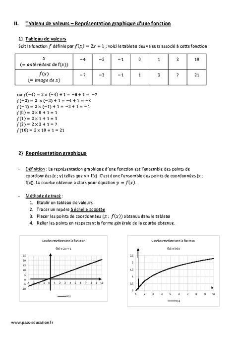 Notion de fonction - 3ème - Cours - Organisation et ...