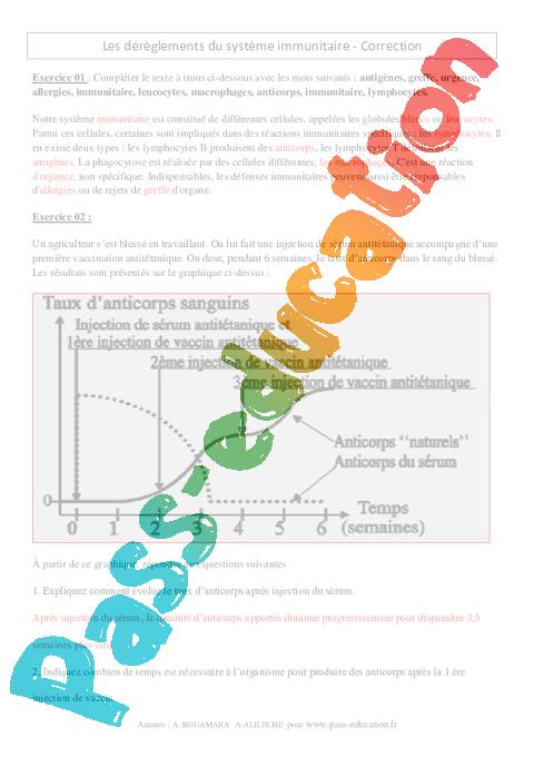 Dérèglements du système immunitaire – 3ème – Exercices ...