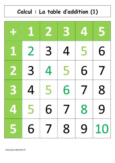 Table d 39 addition de 1 5 cp affiche pour la classe - Table d addition a completer ...