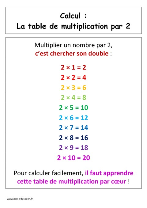 table de multiplication par 2 cp affiche pour la