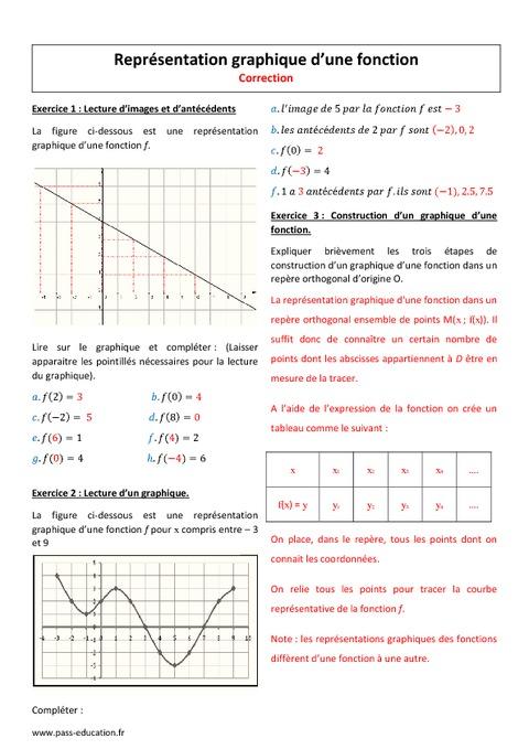 Représentation graphique - 2nde - Exercices corrigés sur ...