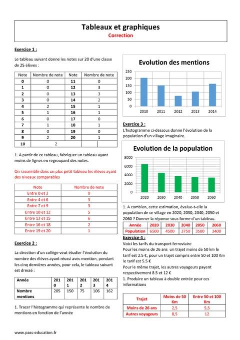 Tableaux et graphiques - 6ème - Exercices corrigés à ...