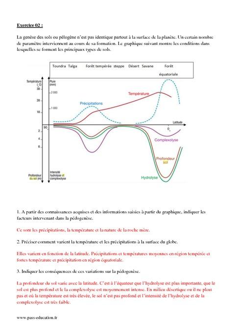 Comment se forme un sol 2nde exercices corrig s sur les diff rents types - Les differents types de sols ...
