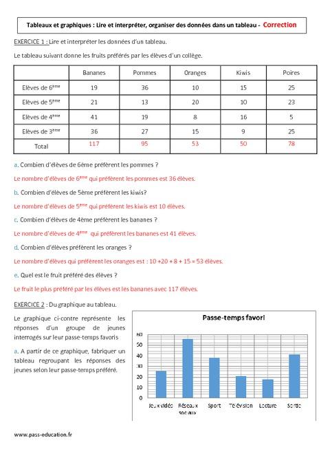 Tableaux et graphiques - 6ème - Contrôle - Pass Education