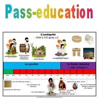 Frise Chronologique Ce2 Cm1 Antiquite Pass Education