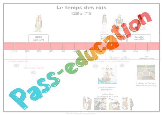 Frise Chronologique Temps Des Rois Cm1 Pass Education