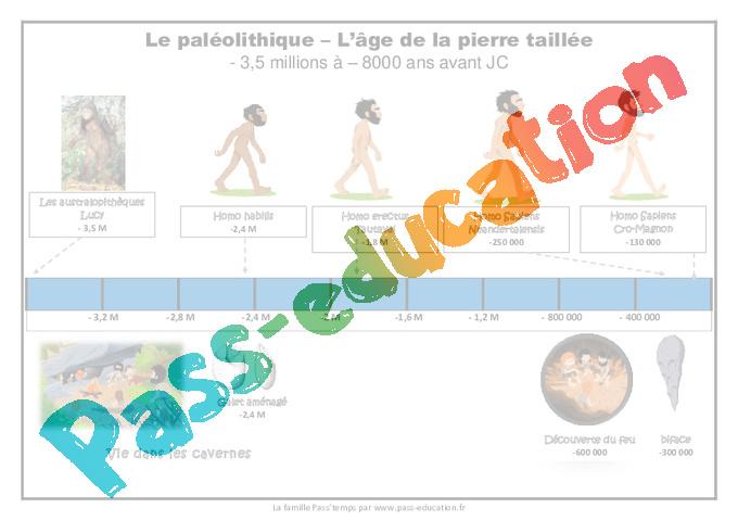 Frise Chronologique Ce2 Cm1 Le Paléolithique Pass