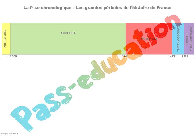 Très Frise chronologique - Ce2 - Fiche de préparation - Pass Education DF53