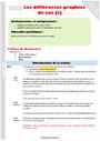 Leçon et exercice : Ecrire les sons difficiles : CM1