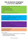 Séquence - Fiche de préparation L'âge industriel : CM2