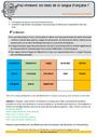 Révision, soutien scolaire - Niveau de langue : CM1
