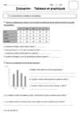 Leçon et exercice : Tableaux : CE2