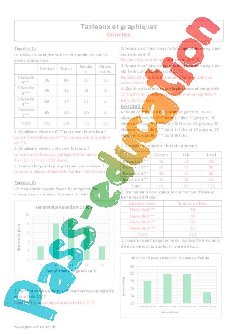 Graphiques - Tableaux - 6ème - Exercices avec correction ...