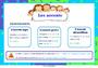 Affichage pour la classe Accents : CM1