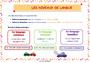 Affichage pour la classe Niveau de langue : CE2