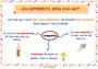 Affichage pour la classe Polysémie : CM1