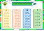 Affichage pour la classe Tables de multiplication : CE2