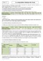 Cours Composition chimique du vivant : Seconde - 2nde