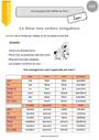 Leçon Conjugaison - Étude de la langue : CE2