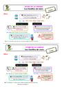 Leçon Familles de mots : CE2