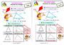 Leçon Le triangle : CE2