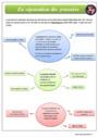 Leçon et exercice : Le droit et la règle : CM2