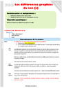 Séquence - Fiche de préparation Ecrire les sons difficiles : CM1