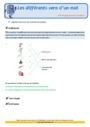 Révision, soutien scolaire - Polysémie : CM2