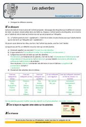 Adverbes – Soutien scolaire – Aide aux devoirs : 5eme Primaire