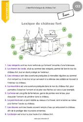 Lexique du château fort – Cours, Leçon : 3eme Primaire
