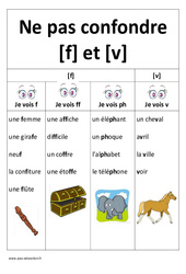 f et V – Ne pas confondre – Affiche pour la classe : 1ere, 2eme Primaire