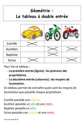 Tableau à double entrée – Affiche pour la classe – Géométrie : 1ere Primaire
