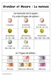 Monnaie – Affiche pour la classe : 1ere Primaire