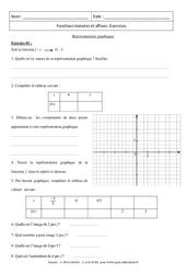 Représentations graphiques – Fonction affine, linéaire – Exercices : 3eme Secondaire