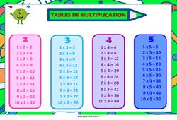 Tables de multiplication de 2 à 5 – Affiche de classe : 1ere, 2eme Primaire