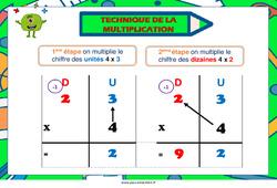 Technique de la multiplication – Affiche de classe : 1ere, 2eme Primaire