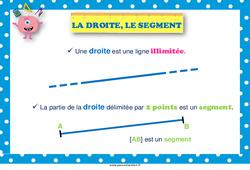 Droite, le segment – Affiche de classe : 1ere, 2eme Primaire