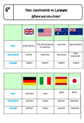 Pays, Nationalités et Langages – Cours – Where are you from? : 6eme Primaire