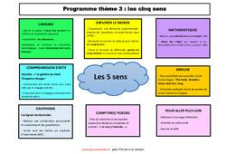Semaines 8 à 11 –  thème- Fiches les cinq sens – école à la maison – 1ere, 2eme Maternelle – Cycle Fondamental