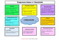 Semaine 12 à 15 –  thème- Fiches l'électricité – école à la maison – 1ere, 2eme Maternelle – Cycle Fondamental