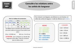 Leçon, trace écrite sur connaître les relations entre les unités de longueurs au  : 3eme Primaire