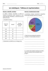 Tableaux et représentations – Exercices corrigés sur les statistiques : 3eme Secondaire