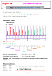Comprendre le système décimal – Cours sur les nombres décimaux : 6eme Primaire