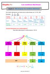Décomposer les nombres décimaux – Cours : 6eme Primaire