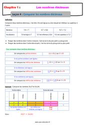 Comparer les nombres décimaux – Cours : 6eme Primaire
